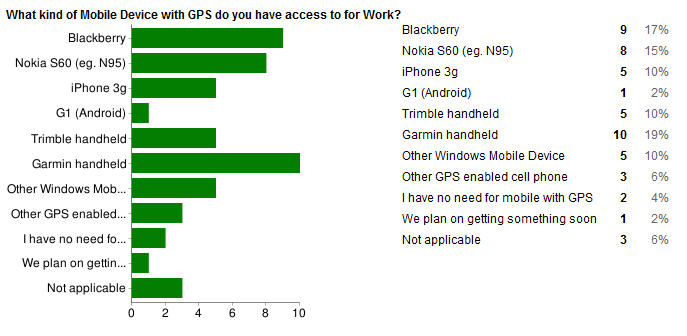 Early results on GPS Usage Poll show Bladckberry, S60, Garmin in demand